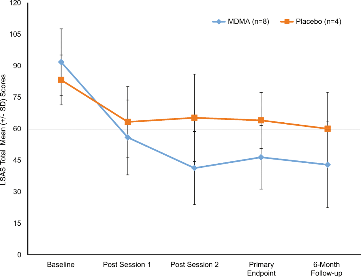 The comparison in LSAS scores between MDMA and placebo groups up to six-month follow up (Credit: Danforth, A.L., Grob, C.S., Struble, C. et al. Psychopharmacology 2018 - CC BY-NC-ND 4.0)