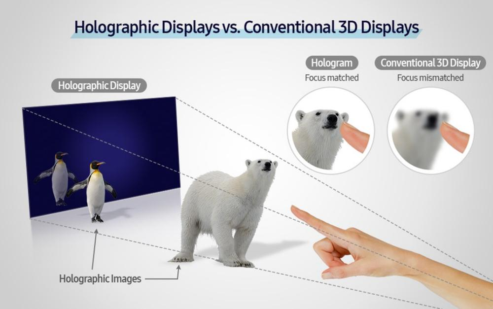 Samsung's new prototype hologram device can be viewed from much wider angles than other holographic or 3D displays
