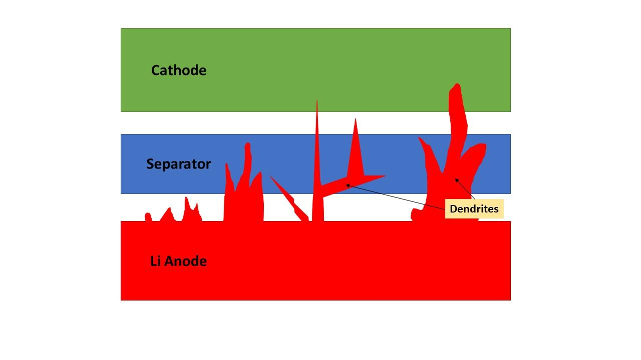 This crude illustration shows how dendrite spikes can pierce the separation layer and short out a battery