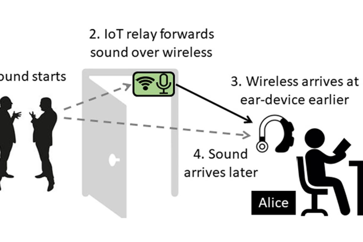 A new noise-cancelling system relies on the fact thatsound can be transmitted more quicklyvia a wireless network than through the air as sound waves