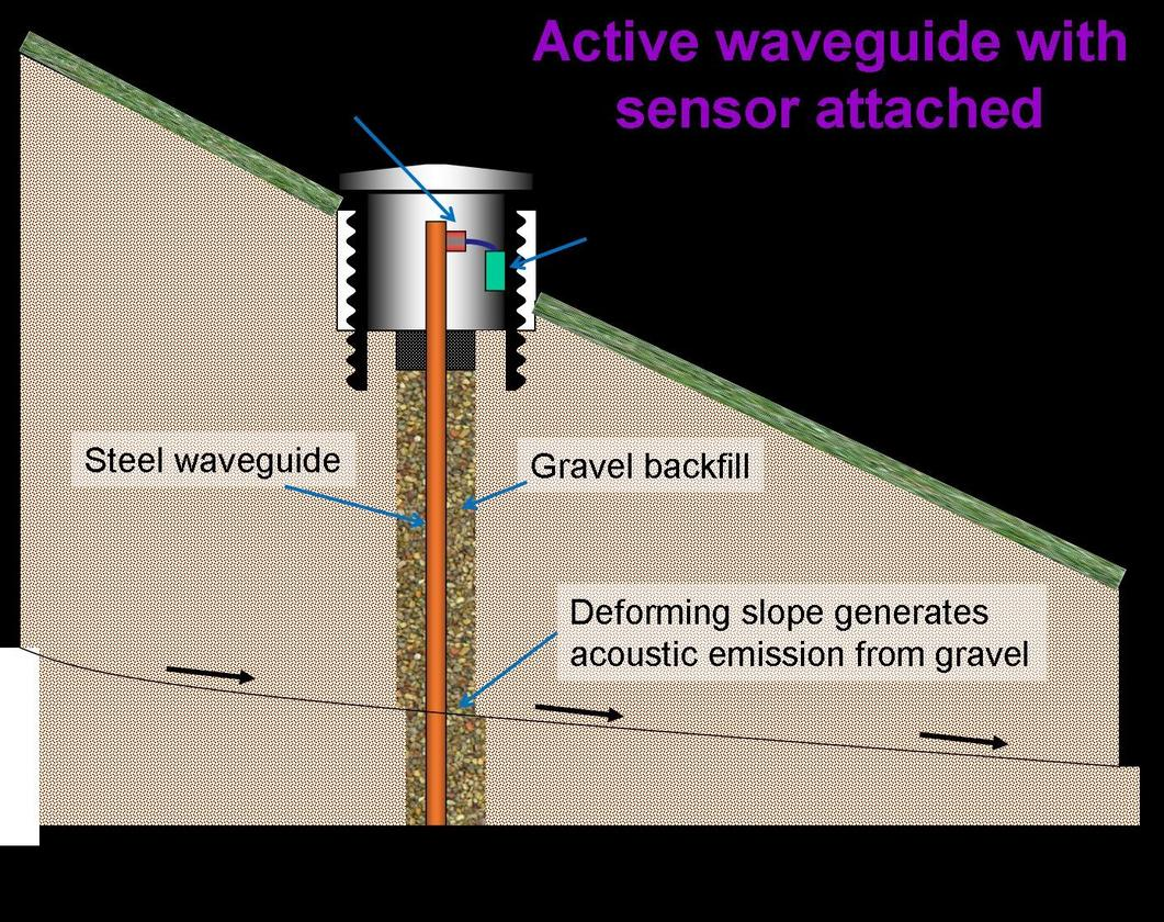 A new system monitors underground soil acoustics to predict landslides