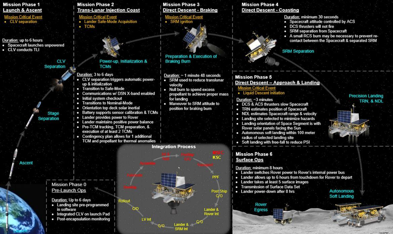 Concept lander infographic