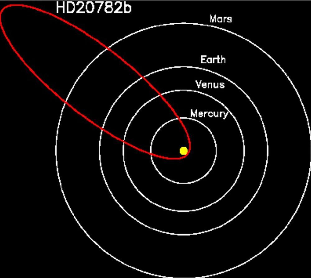 The exoplanet has a far more eccentric orbit than any planet in our own solar system