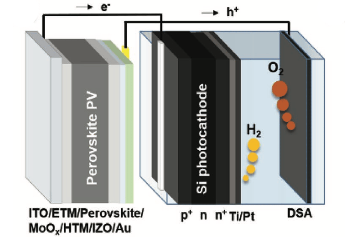 This perovskite-Silicon dual-absorber tandem photoelectrochemical cell can convert sunlight directly into hydrogen