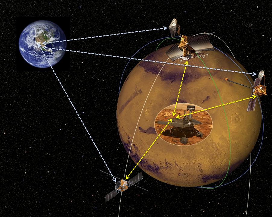 Artist concept of commercial Mars satellites providing communications (Image: ASA/JPL)