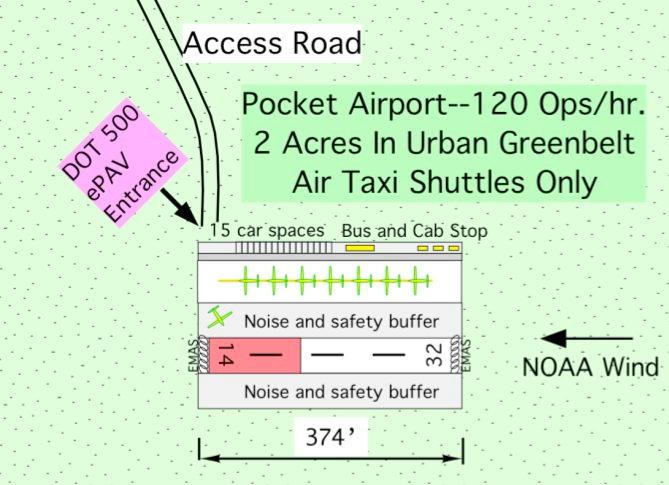 The basic 2-acre pocket airport