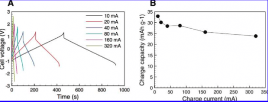 Charge cycle for the Cladophora-polypyrrole battery