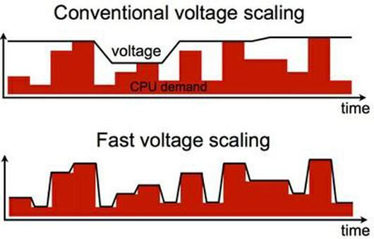 The multi-core voltage regulator responds almost instantaneously to changes in power demand from each core of the processor to conserve energy by matching the power supply more closely to the demand (Image: Wonyoung Kim, Harvard School of Engineering and Applied Sciences)