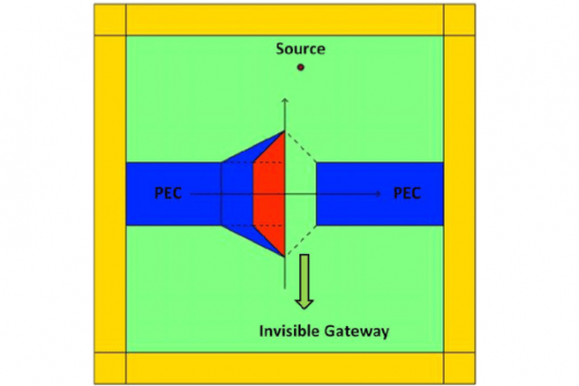 The structure of the invisible electromagnetic gateway is comprised of two perfect electric conductors (PEC) next to each other. The red area is a so-called double negative medium (DNM). While electromagnetic waves are blocked by the structure, objects can walk through undisturbed