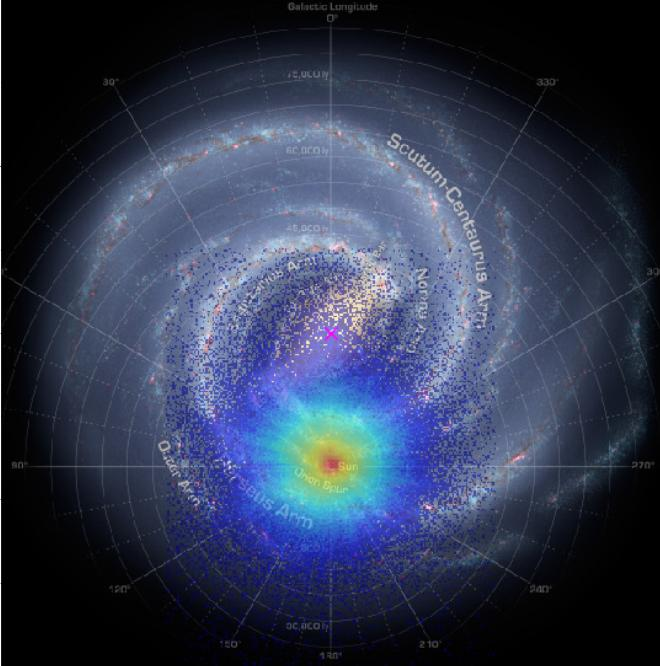 The distribution of the three million stars used in this study, in relation to the Sun (red)