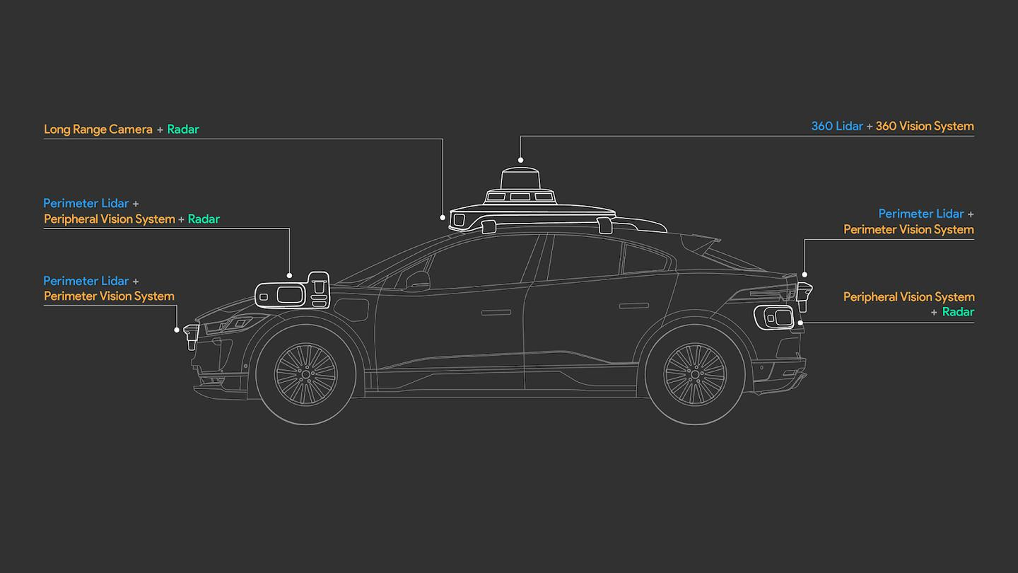 With an eye toward the future of self-driving cars with next-level safety and reliability, Waymo has introduced its fifth-generation self-driving system for autonomous vehicles