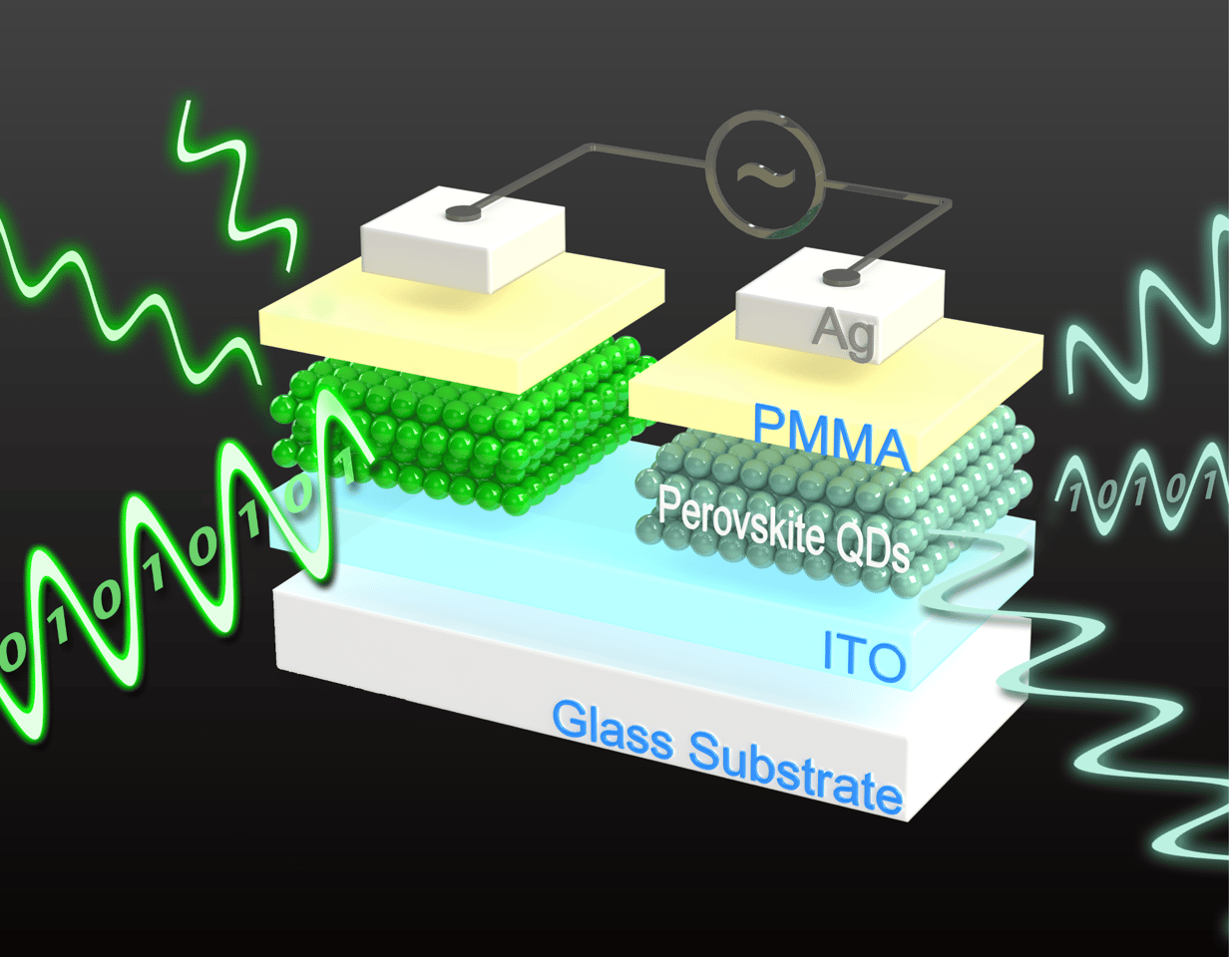 An illustration of the new all-perovskite memory device, which can be written to and read from using electricity, and read from with flashes of light