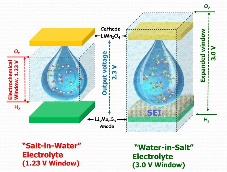 "The scientists started from the idea of a salt water battery but, using carefully selected lithium salts, took the concept to the extreme and built a water-based electrolyte with a salt to water ratio of six to one (hence the ""water-in-salt"" name)"