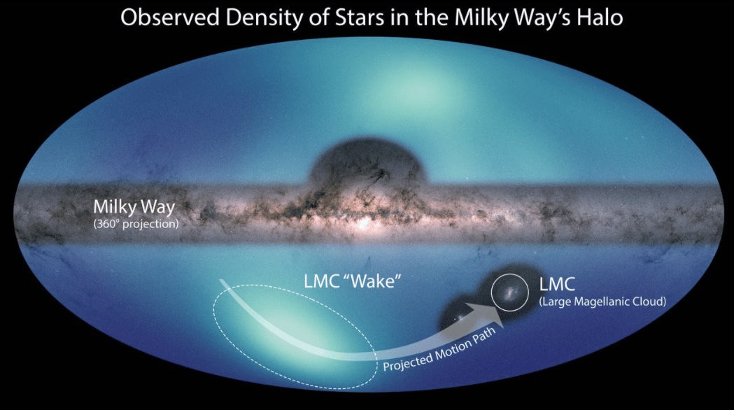 An annotated map of the halo around the Milky Way galaxy, with lighter blue features indicating higher densities of stars