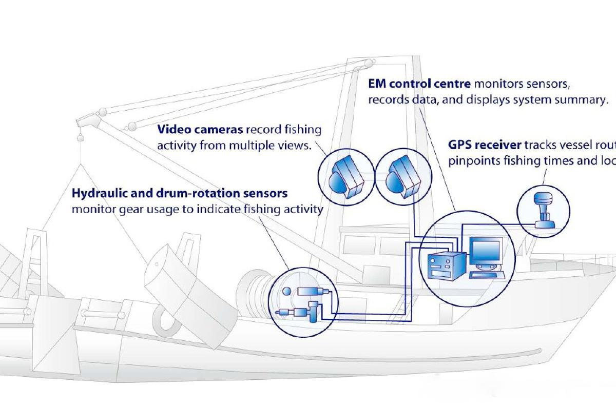 EM Observe is an electronic system, that remotely monitors fishing vessels' catches
