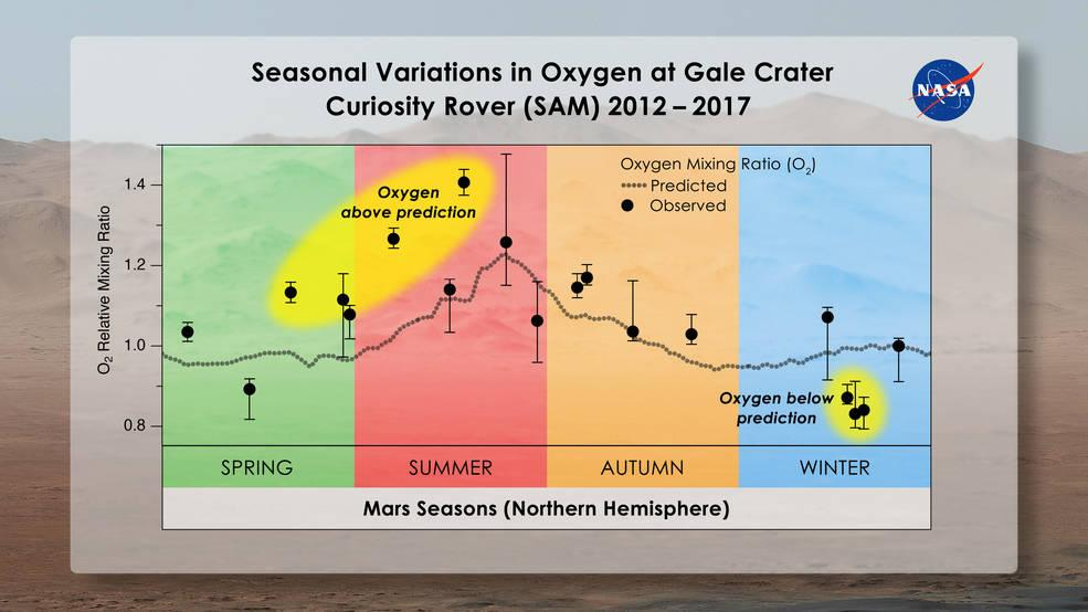 Chart of oxygen levels in the Gale Crater on Mars