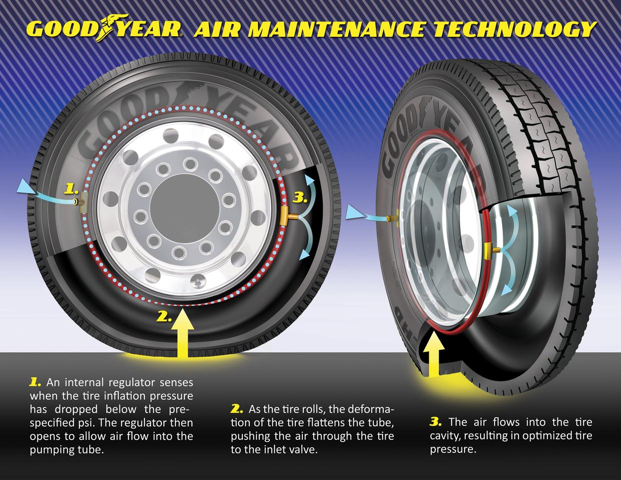 How Goodyear's AMT system works