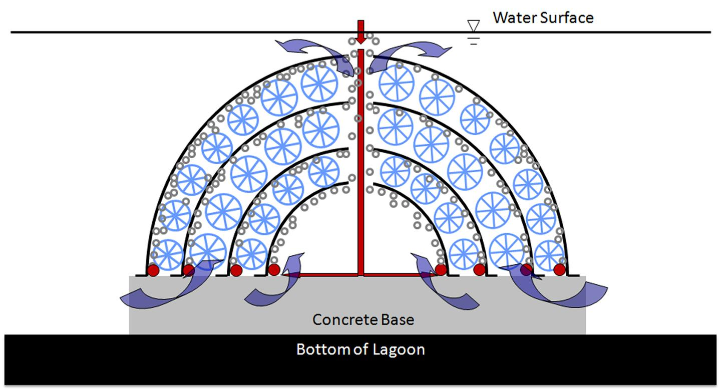 Diagram illustrating how Poo-Gloos work: concentrically nested domes are infused with low pressure air to optimize the growth of naturally occurring bio-films: as water flows through bio-domes, bottom-to-top, beneficial bacteria reduce biochemical oxygen demand, total suspended solids, and ammonia-nitrogen in waste water lagoons prior to discharge