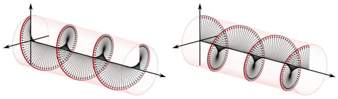 Examples of left and right circularly polarized light