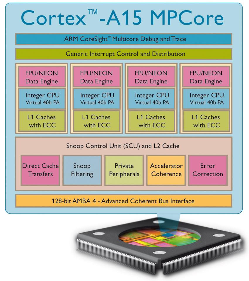 Structure detail of ARM's new Cortext A15 MPCore processor