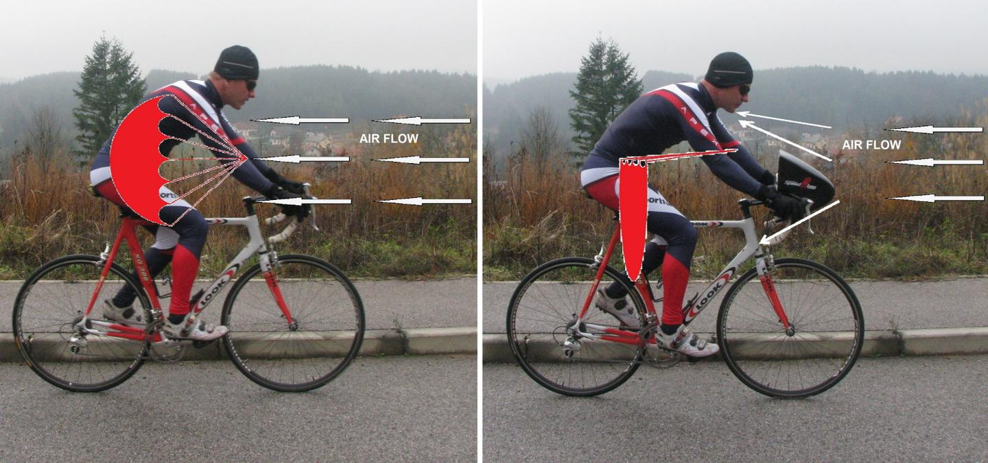 The claimed aerodynamic advantage of using a Speed Up Bag, as opposed to no bag at all