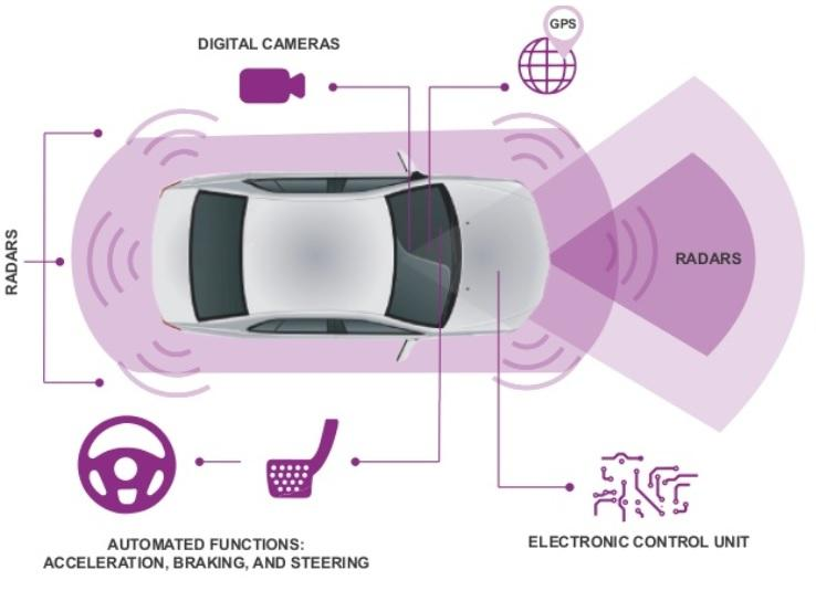 There are a plethora of instruments, controls, and driving aids assisting the PSA Peugeot Citroën autonomous vehicle to drive independently on open highways