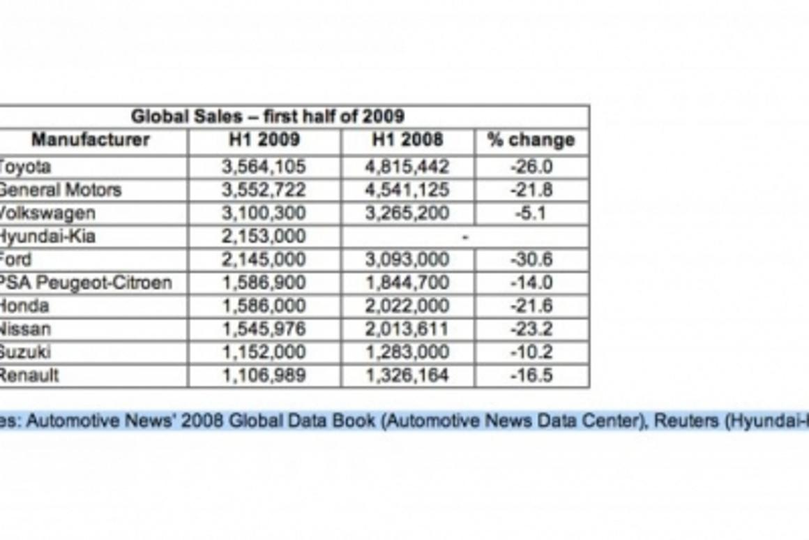 World Auto Sales >> The Changing World Automotive Order