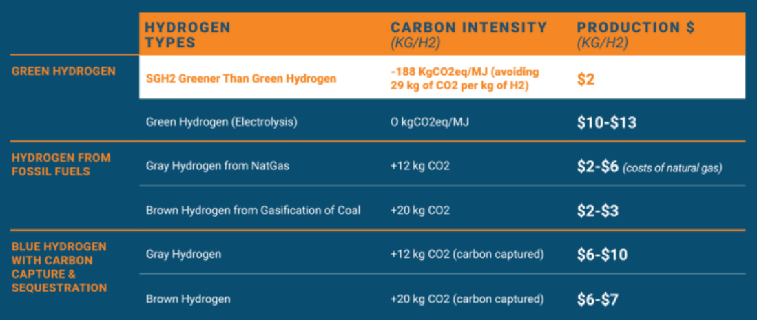 Production and carbon emissions costs of different types of hydrogen production, as stated by SGH2