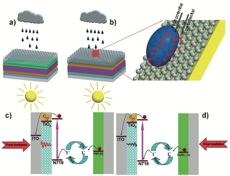 A new solar panel design leverages the properties of graphene to generate electricity from raindrops
