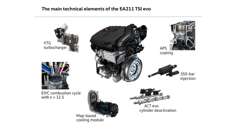 A breakdown of the tech in VW's new engine