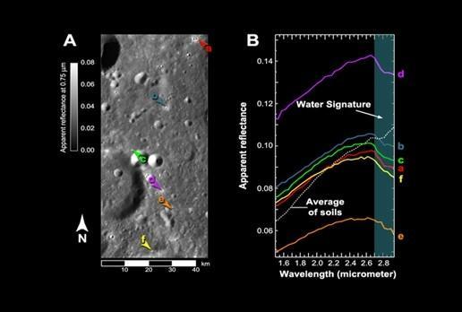 Atklāts ūdens uz Mēness, izmantojot noteiktu viļņu garumu