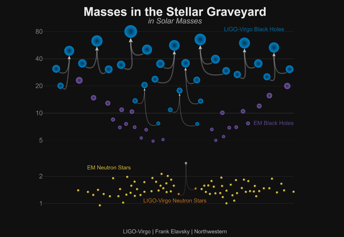 A graph showing the masses of the newly-announced gravitational wave events