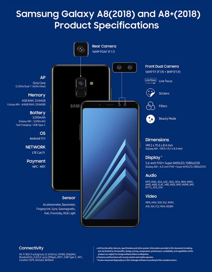 The specs for the Samsung Galaxy A8 and A8+ are closing in on those of the Galaxy S8 and S8+