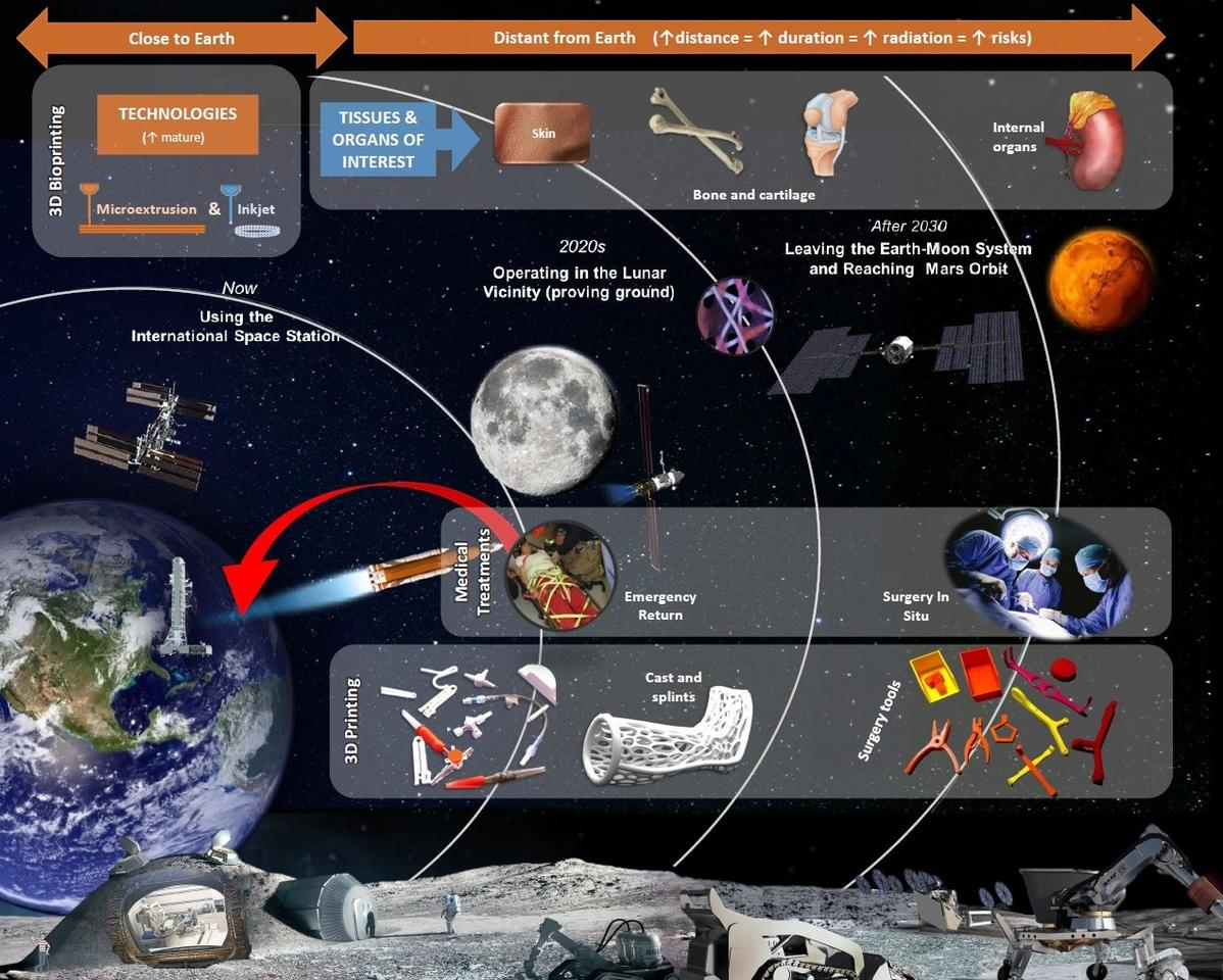 A chart showing the 3D printing roadmap for space travel