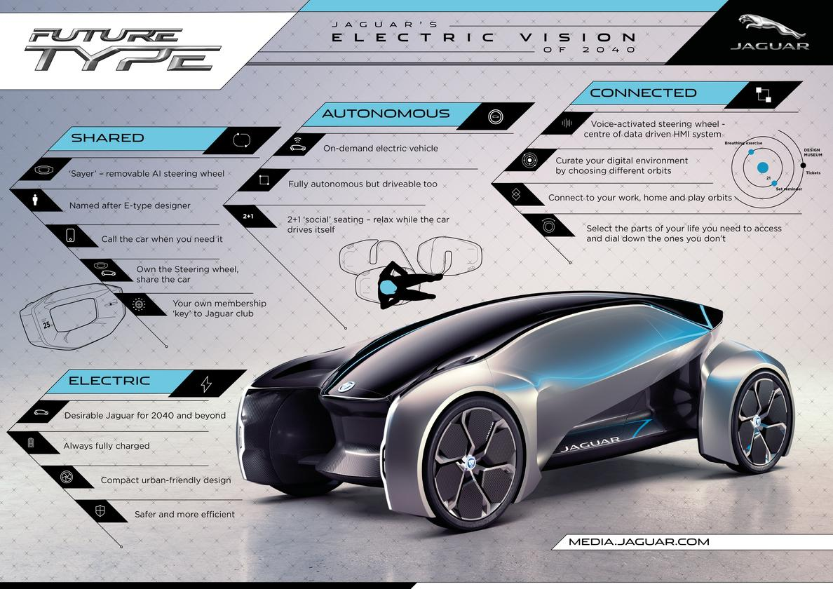 A look at key points of Jaguar's Future-Type vision