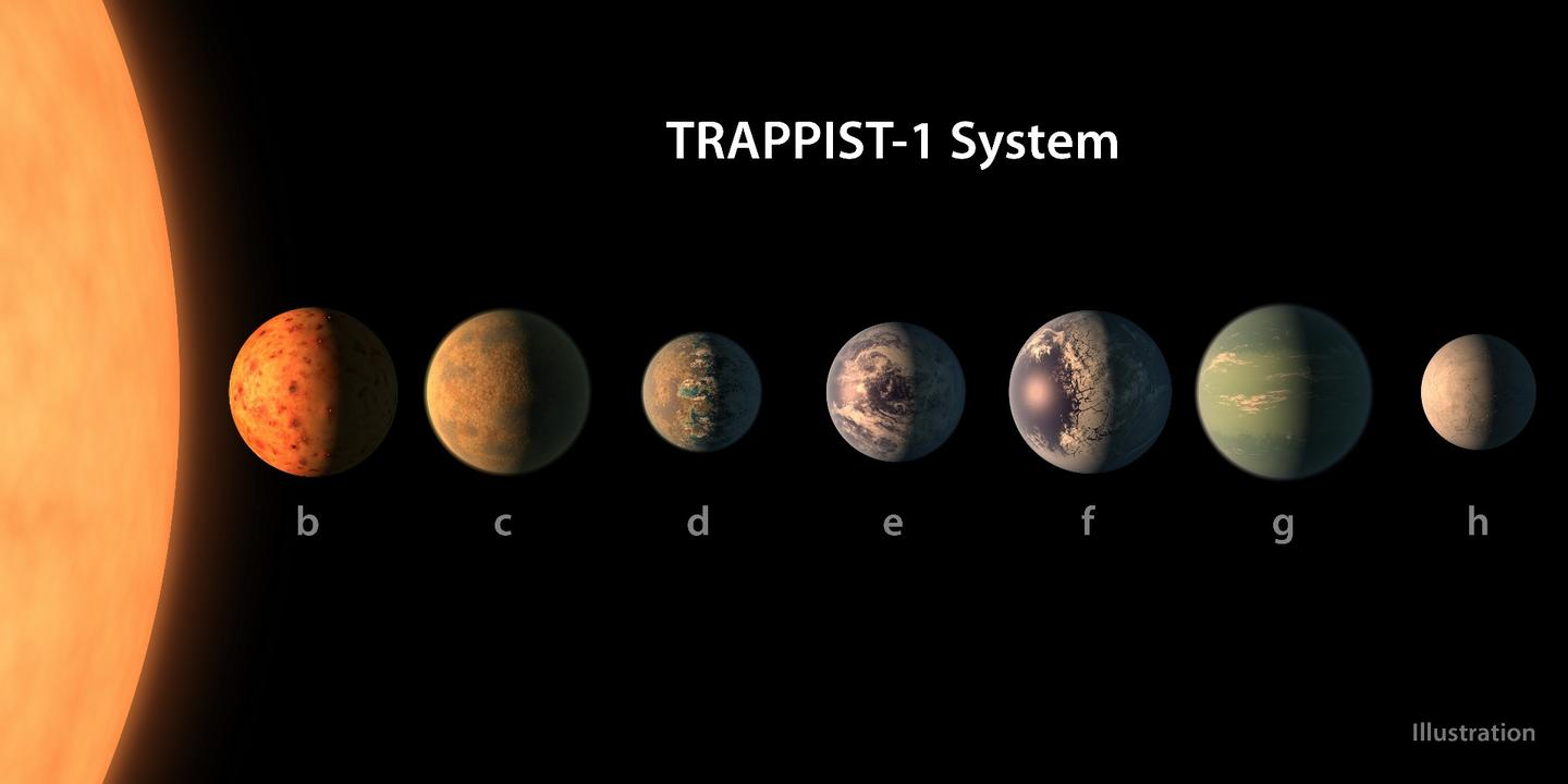 The TRAPPIST-1 system features seven Earth-sized habitable planets
