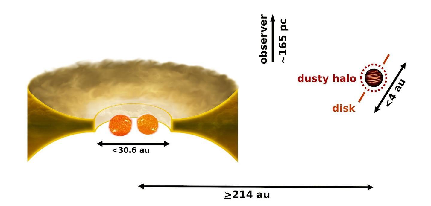 Infographic of the binary star CS Cha and its surrounding dust disc (left) with the newly discovered companion (right)