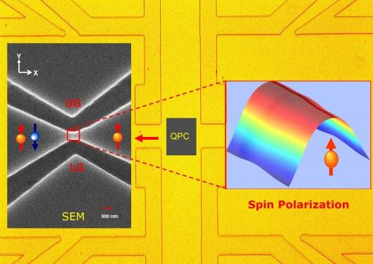 Researchers have achieved all-electric control of the spin of electrons in a major breakthrough that brings much faster and more efficient spintronics-based computation closer than ever before.