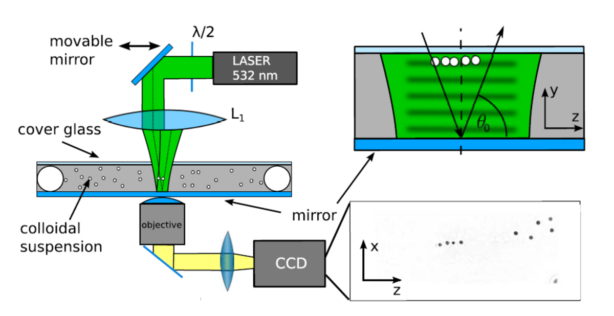 Schematic of the tractor beam experiment