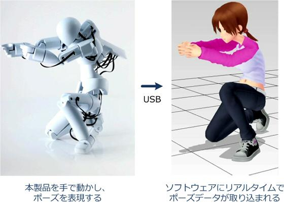 QUMA is a 3D motion-capture figure equipped with a number of movement-tracking sensors