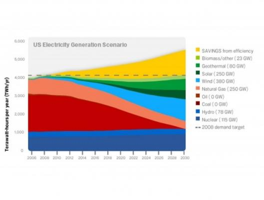 Planning ahead: US electricity generation sources