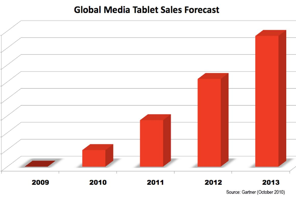 Gartner forecasts Media Tablet Market growth of more than 1000% in the next four years