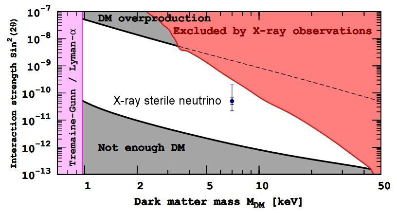 The unidentified galaxy x-ray emission line fits nicely in the tiny part of parameter space still available for sterile neutrino dark matter (Photo: arXiv.org)