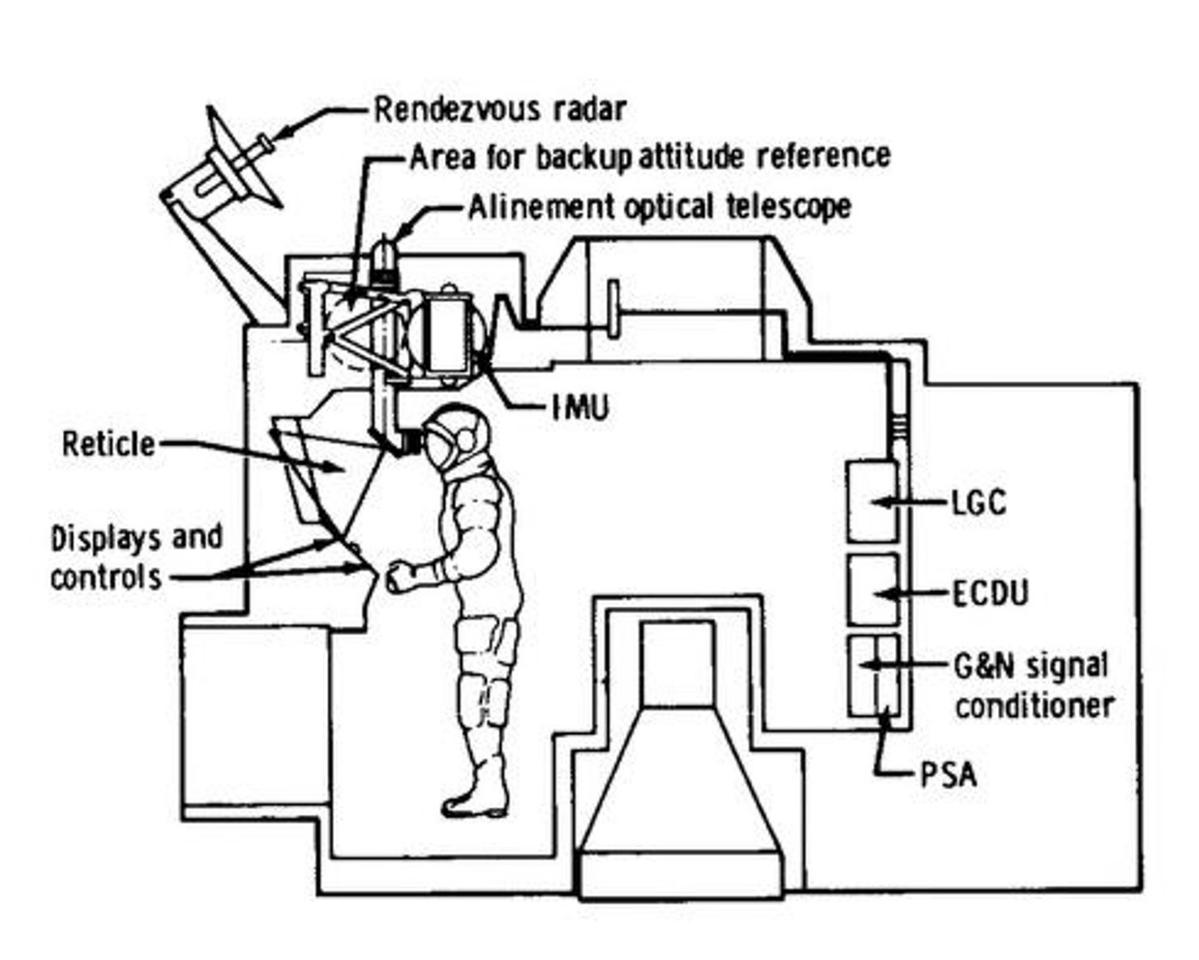 The LM AGC diagram