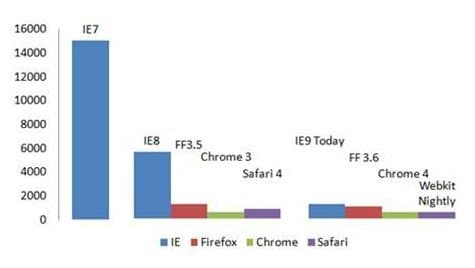 The SunSpider test on IE9's latest build reveals the browser's JavaScript performance is now comparable with its main competitors (shorter is better).