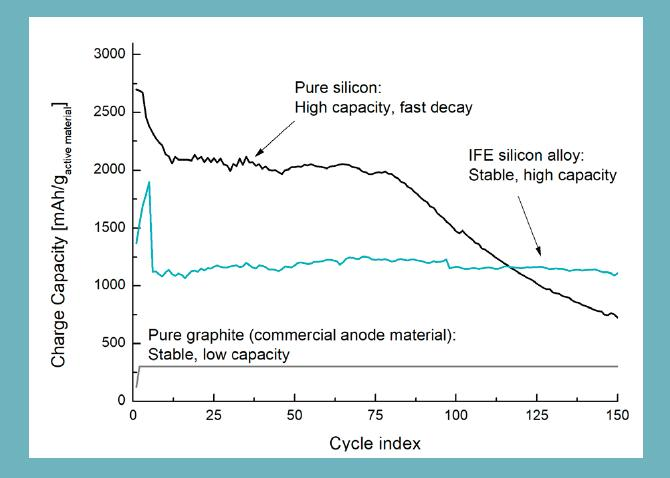 The top black line shows the development of pure silicon capacity in the anode, which has high capacity at the beginning, but decreases rapidly. Turquoise line in the middle shows test results from a battery with the anode material developed by IFE. The bottom line in black shows the capacity of commercially available anode materials