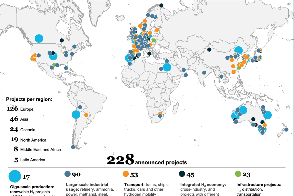 Key hydrogen projects that have been announced globally