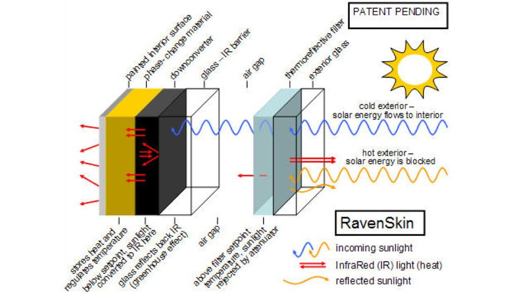 RavenSkin insulation delays heat transfer for when temperatures drop