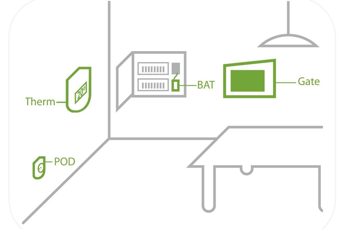The Wattio system is a four-component package comprised of a POD, THERMIC, GATE and BAT (Image: Wattio)